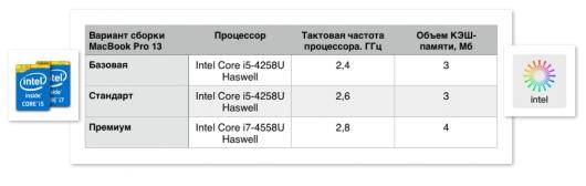 MacBook Pro сравнение моделей