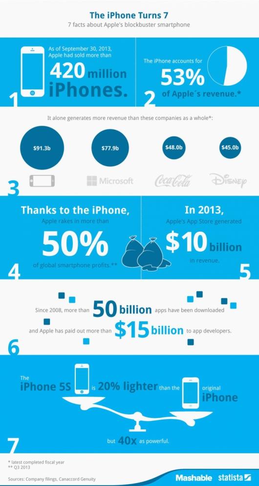 iphone-7-years