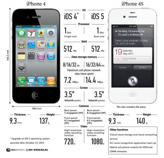 Сравнение iPhone 4s c iPhone 4