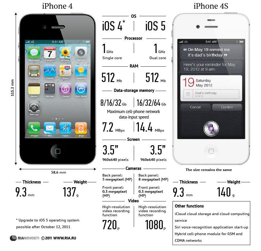 iphone 4s vs 4. Black Bedroom Furniture Sets. Home Design Ideas