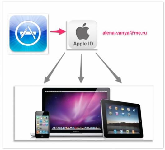 apple-idapp-store
