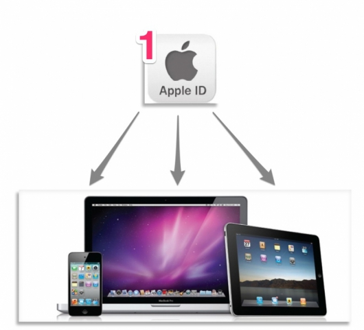 apple_id_one