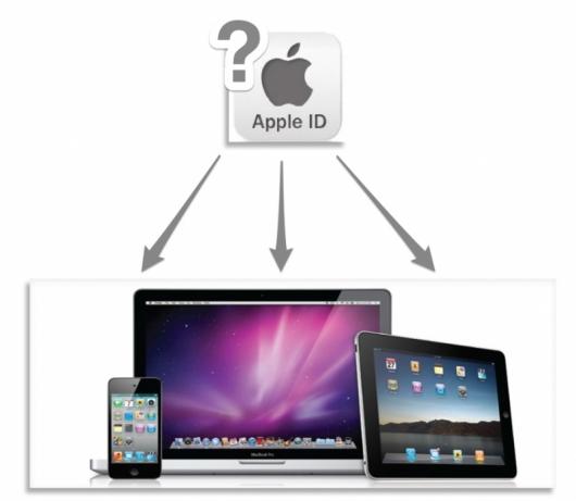 apple_id_title