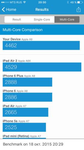Два-ядра-iPhone-6S-в-Geekbench-3