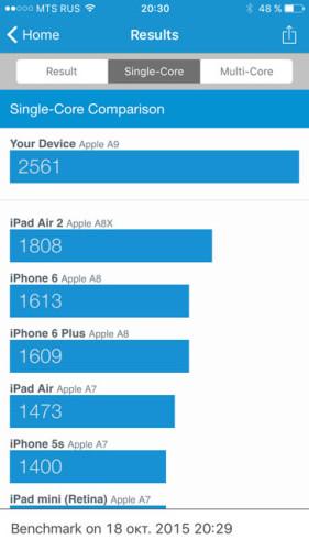 Одно-ядро-iPhone-6S-в-Geekbench-3