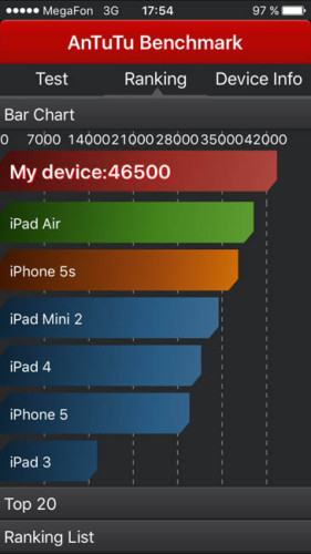 Тест-AnTuTu-iPhone-6
