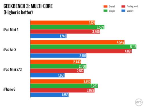 Multicore-test