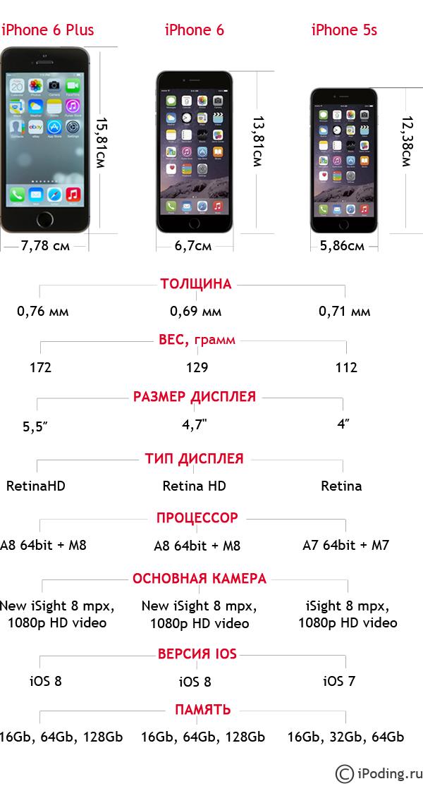 Отличия iPhone 5s от 6 и iPhone 6 plus