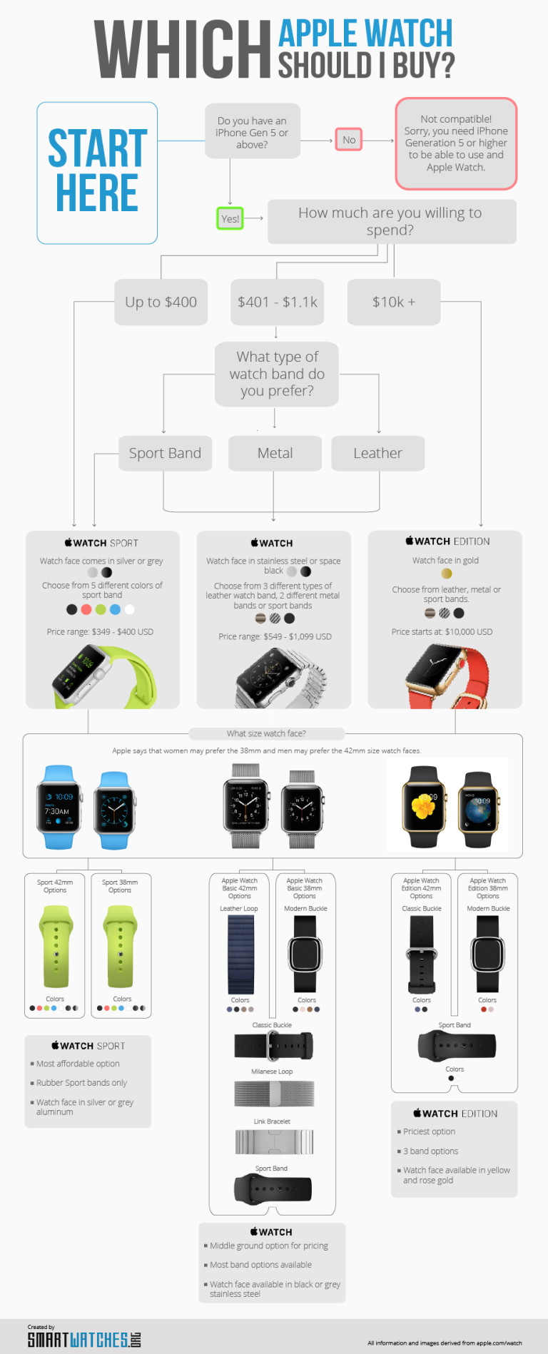 latest-apple-watch-infographic2