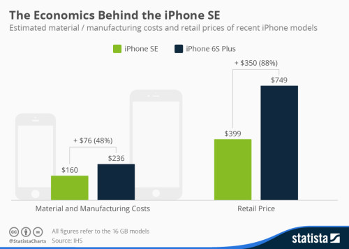 chartoftheday_4622_iphone_costs_and_retail_prices_n